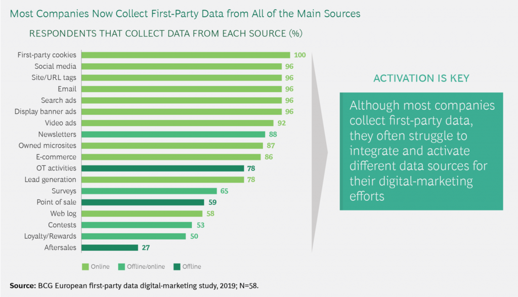 first party data outsourcing