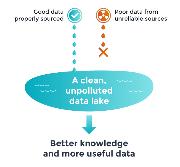 GDPR and big data lakes