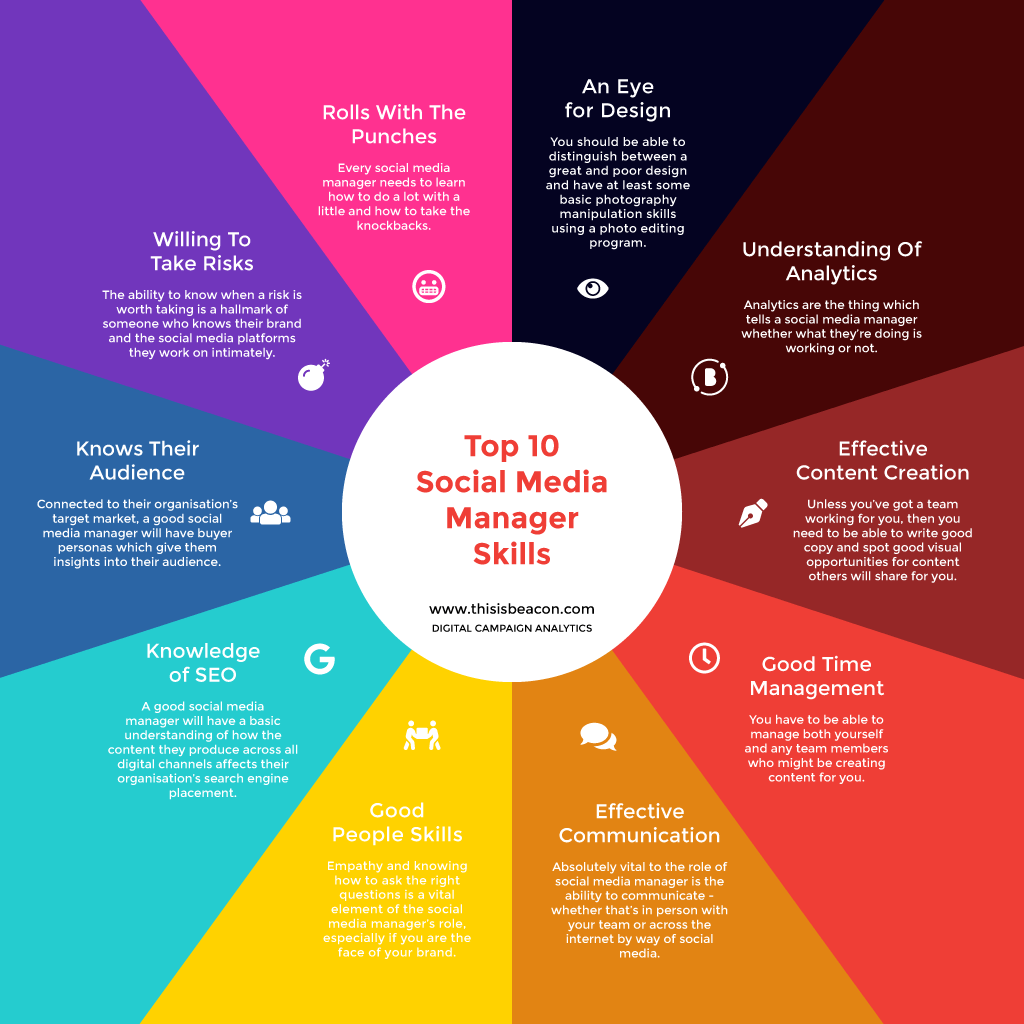 10 skills every social media manager should have