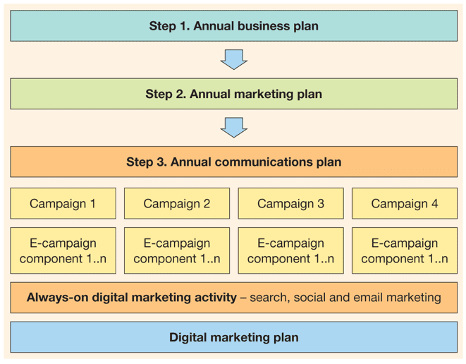 Hierarchy of plans from Digital Marketing: Strategy, Implementation and Practice
