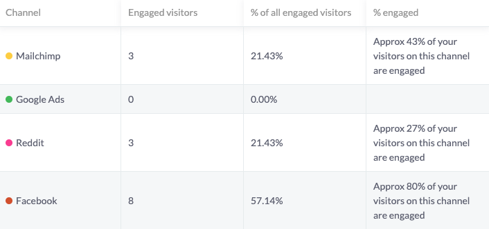 Screenshot of Beacon showing which channels are driving the most engaged website traffic.