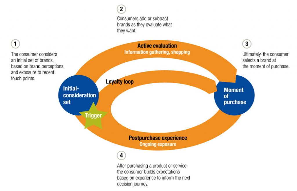 The Visitor Journey in a circular form