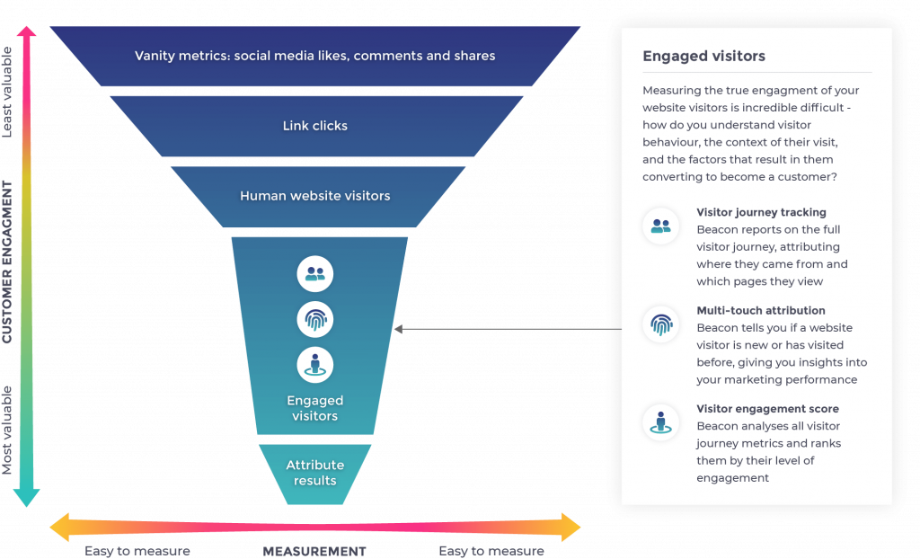 The Visitor Journey through a funnel