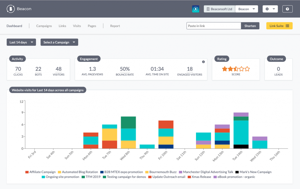 Beacon digital marketing measurement dashboard