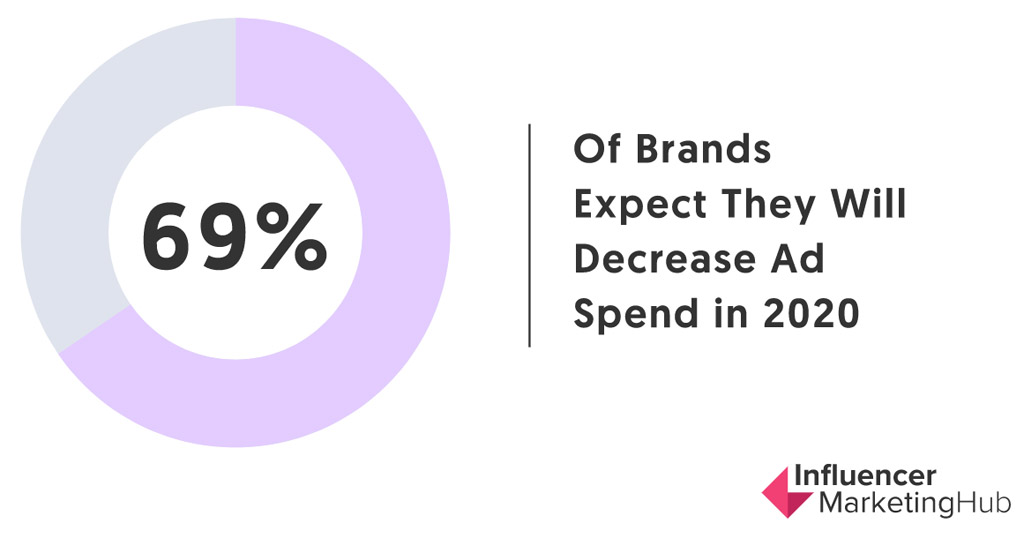 69& decrease reported in marketing campaign budget ad spend