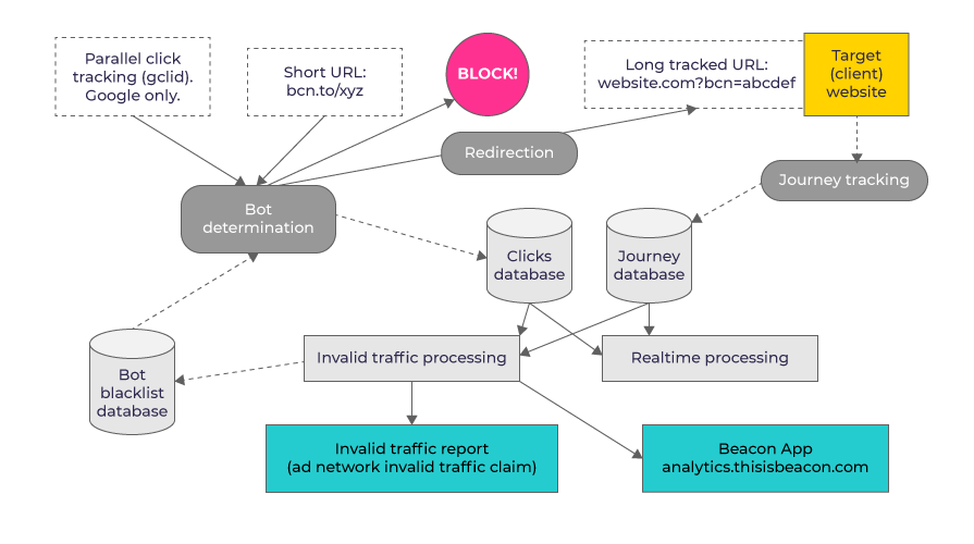 A guide to bots; detection, mitigation and prevention diagram
