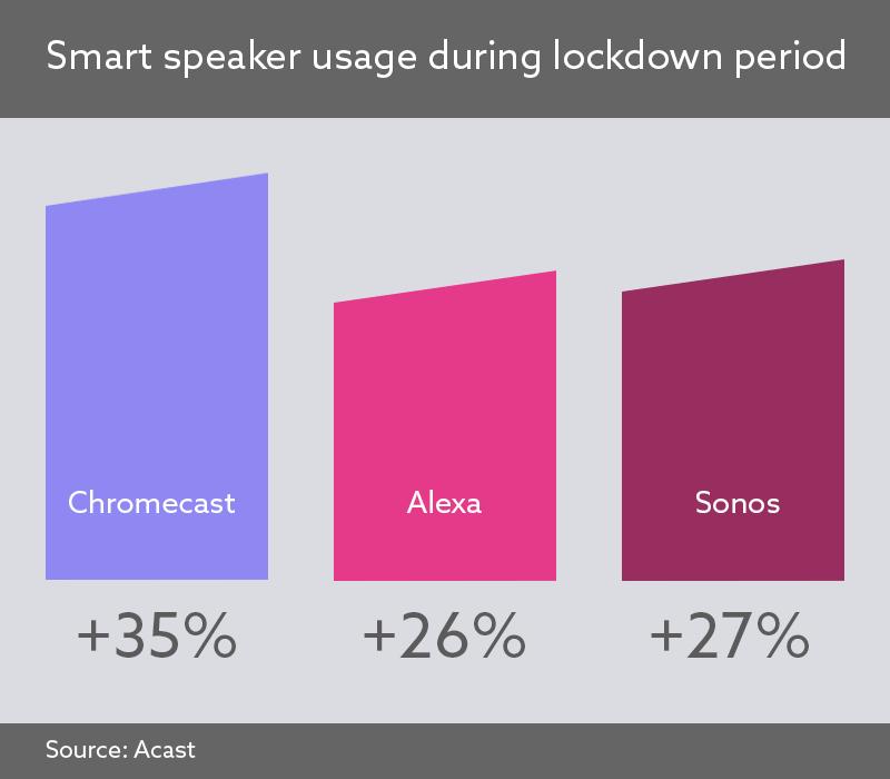Audio advertising: image shows smart speaker usage during lockdown