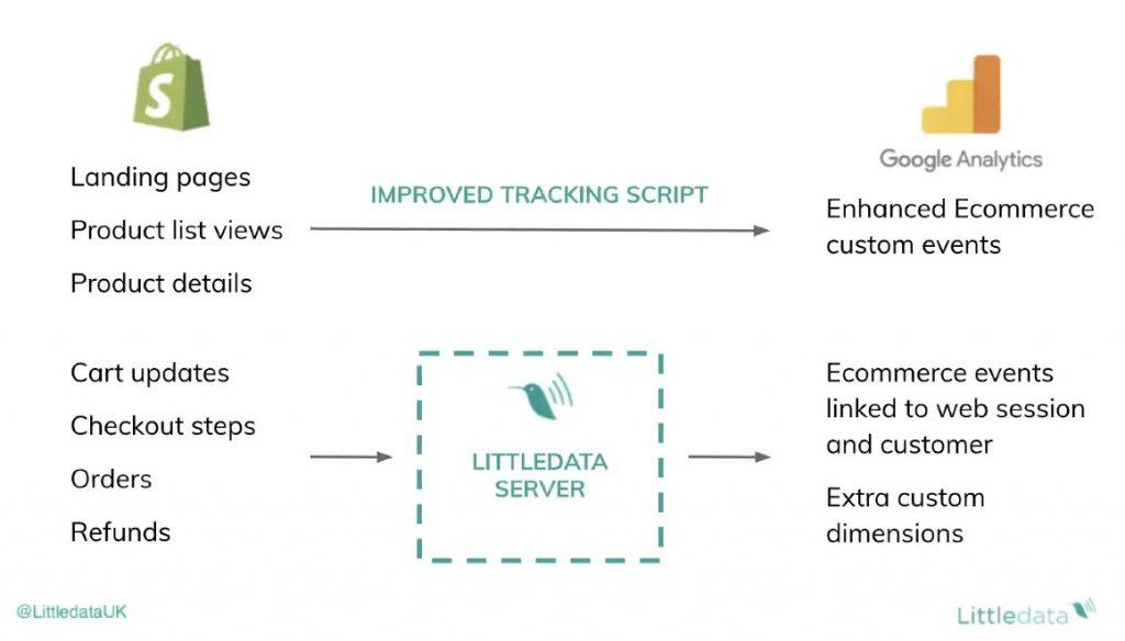 little data for ecommerce website analytics