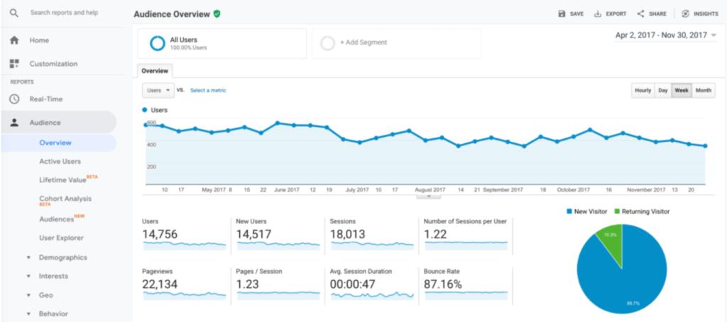 Google analytics marketing analytics tool