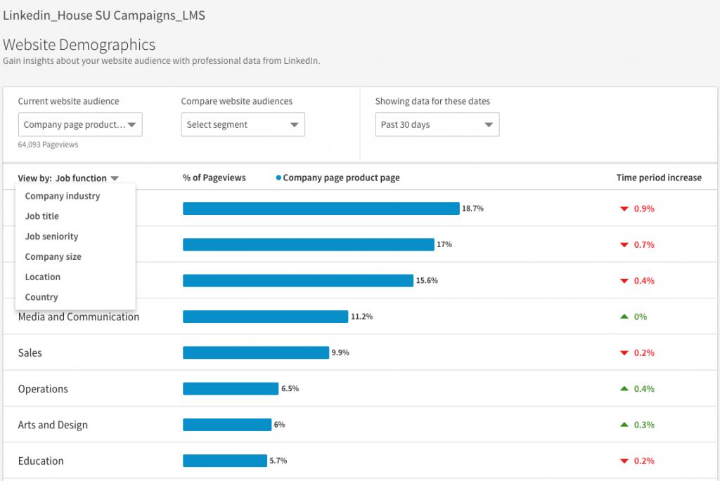 linked in website demographics