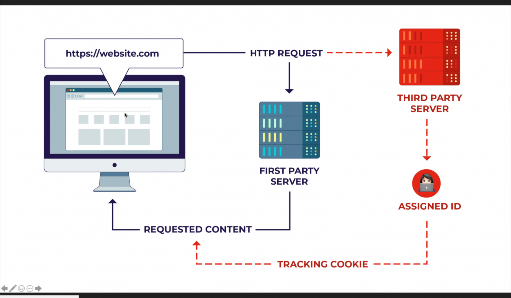 Image shows how cookie tracking takes place on the internet