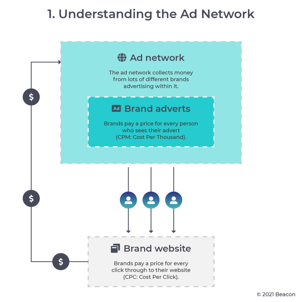 Ad Fraud: Understanding the ad network