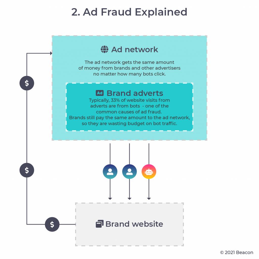Ad fraud explained